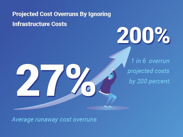 Software Development Cost Estimation